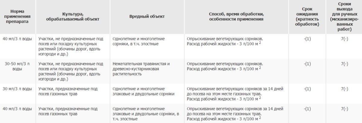 Апрон: инструкция по применению протравителя и состав, дозировка и аналоги