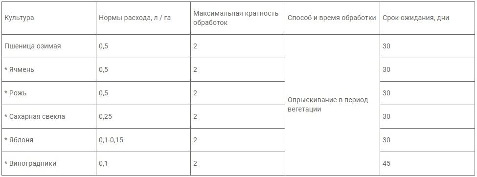 Инструкция по применению и состав фунгицида ревус, нормы расхода и аналоги