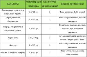 Янтарная кислота для растений - инструкция по применению