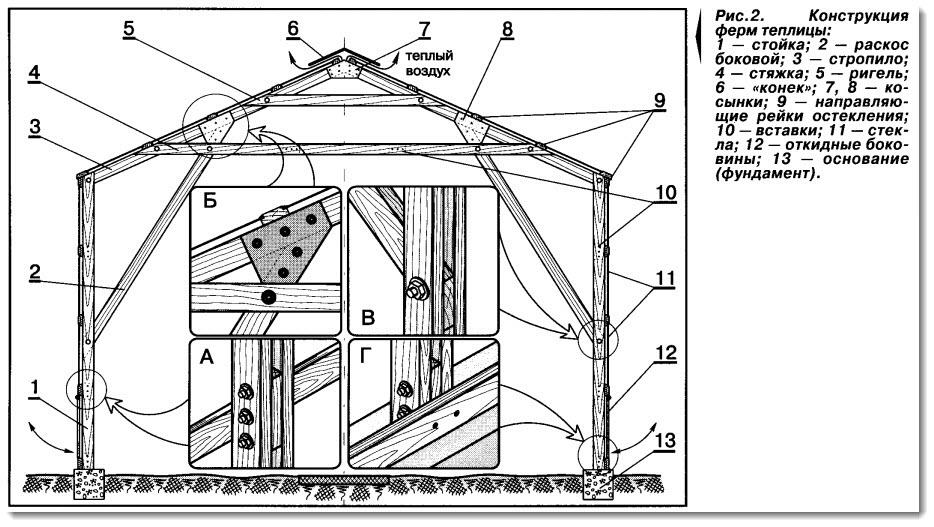 Установка теплицы из поликарбоната на брус: пошаговые инструкции