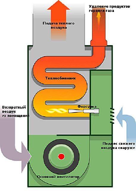 Отопление теплицы дровами, какую печь выбрать: центральную, с горизонтальным дымоходом, с водяным отоплением или длительного горения, подробнее на фото и видео