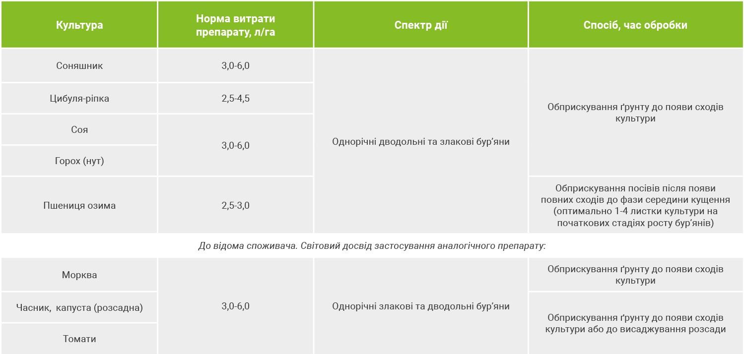 Гербициды для подсолнечника: виды и технологии применения