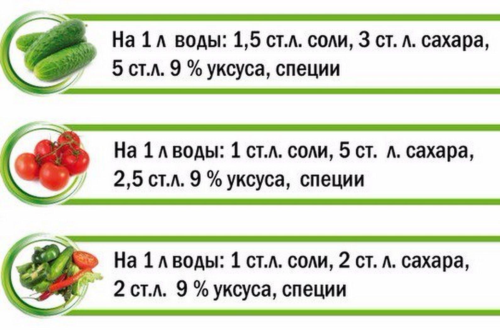 Лимонная кислота: 125 рецептов заготовок на зиму » сусеки