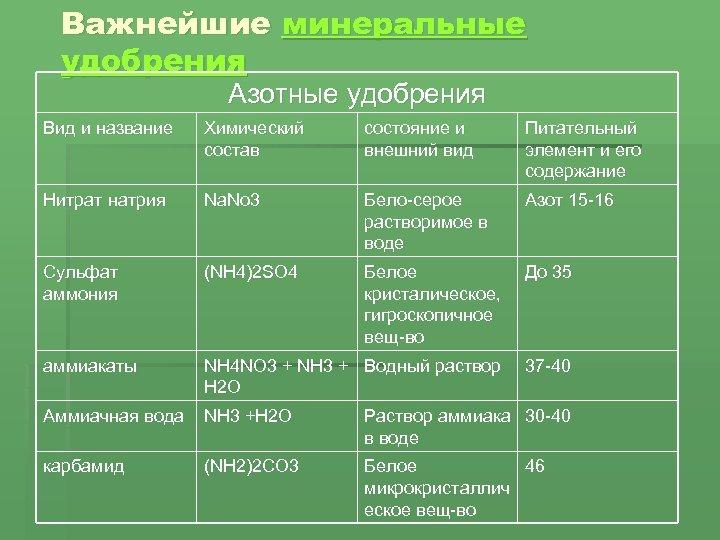 Минеральные удобрения - классификация и способы применения