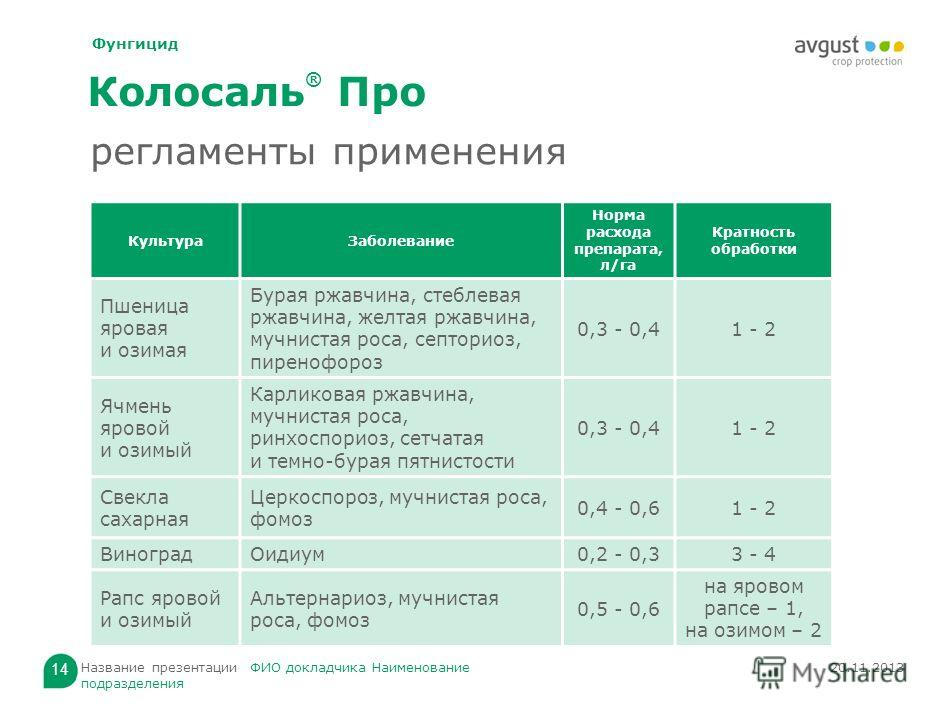 Инструкция по применению и состав фунгицида топсин-м, норма расхода