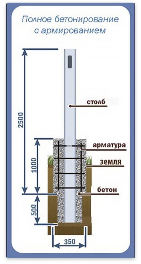 Установка столбов для забора - порядок монтажа