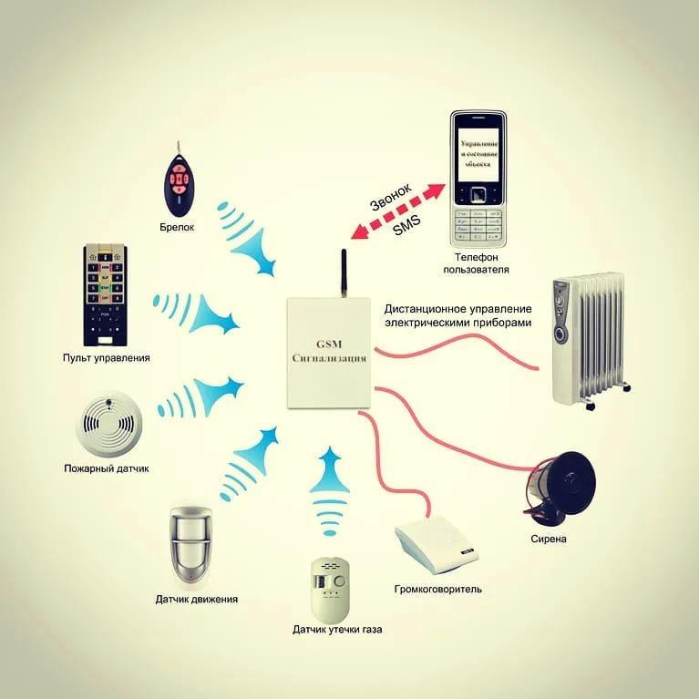 Способы охраны дачного участка. обзор основных типов охранных систем для частного домаинформационный строительный сайт |