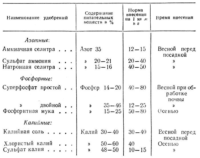 Внекорневая подкормка кальциевой селитрой. / асиенда.ру