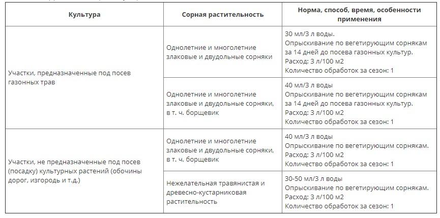 Глифос от сорняков инструкция по применению отзывы
