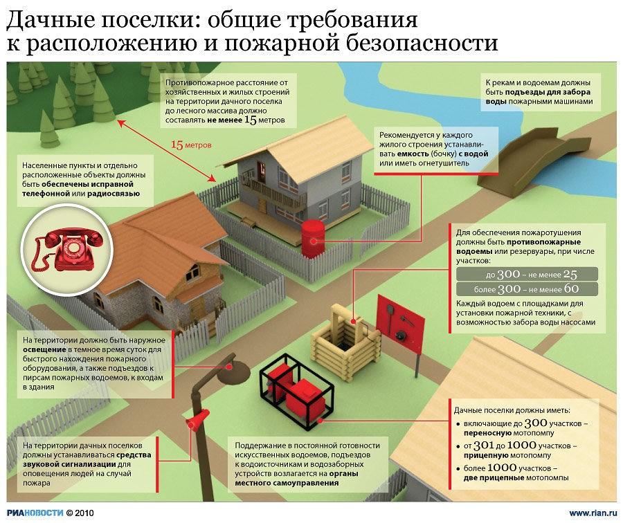 Как защитить деревянные конструкции от огня и пожара