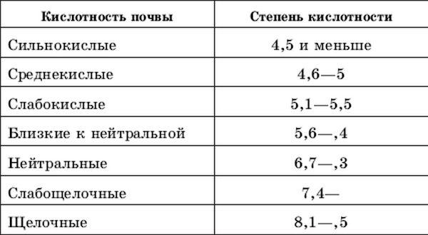 Таблица и значимость кислотности почвы для садовых и огородных культур