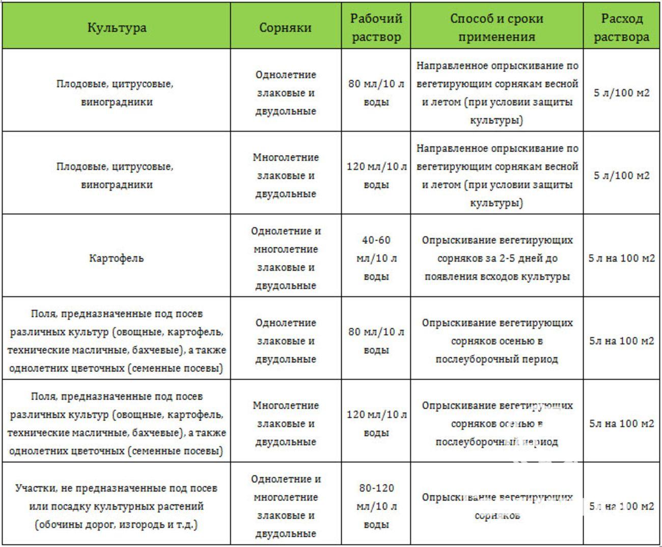Шогун: инструкция по применению и состав гербицида, дозировка и аналоги