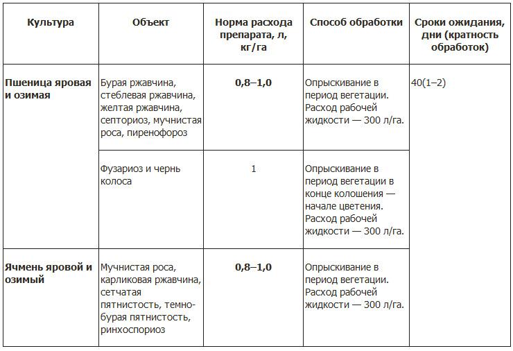 Амистар трио: инструкция по применению фунгицида, дозировка и аналоги