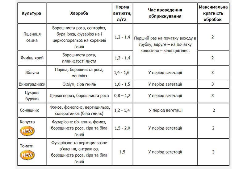Инструкция по применению фунгицида прогноз и механизм действия