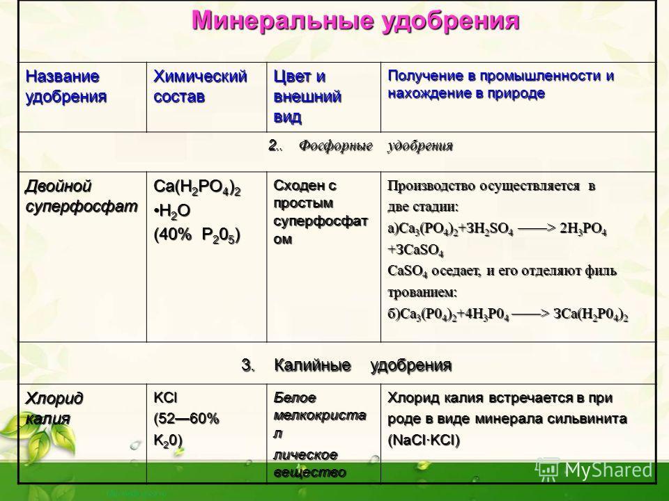 Фосфорно-калийные удобрения – это какие: виды, применение