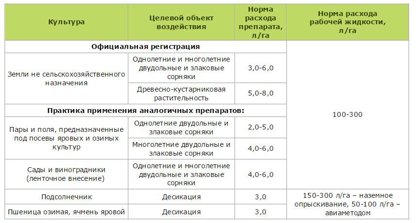 Инструкция по применению гезагарда и состав гербицида, дозировка и аналоги