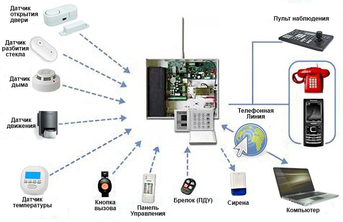 Охранные системы для частного дома: беспроводная сигнализация с модулем gsm, проводная домашняя система с датчиком движения