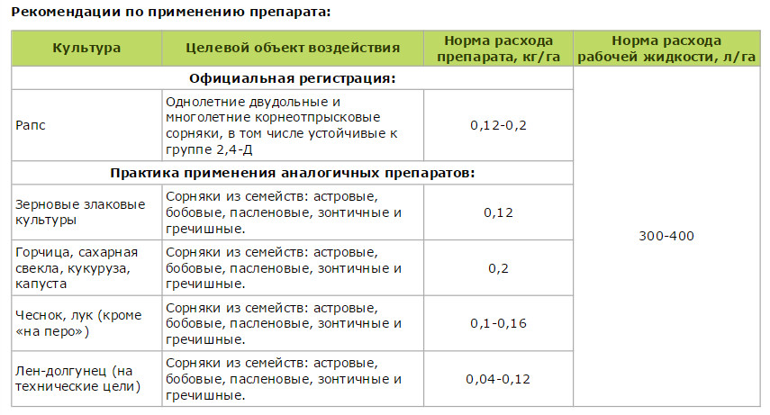Инструкция по применению и состав гербицида гренадер, дозировка и аналоги