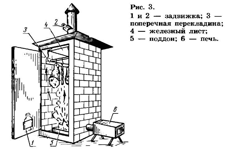 Коптильня своими руками - постройка коптильни холодного и горячего копчения от а до я