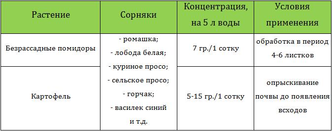 Применение гербицида зенкор для обработки картофеля и томатов