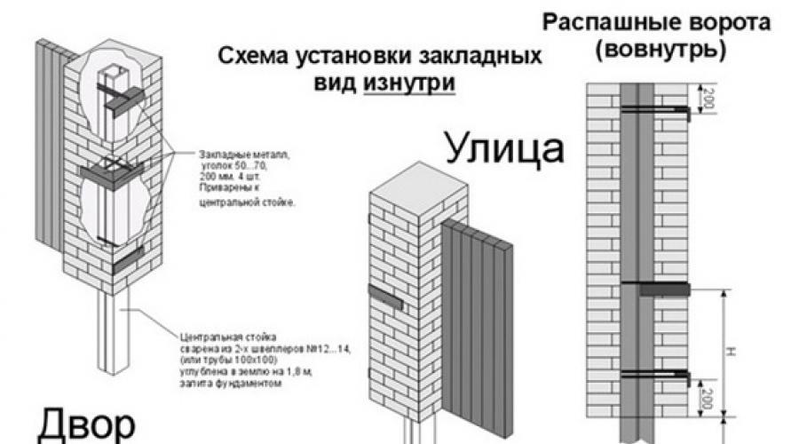 Что нужно знать о бетонировании столбов для забора