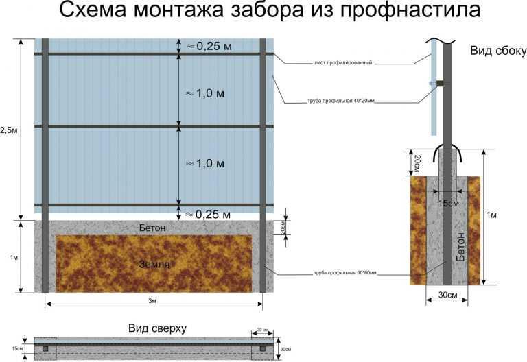 Заборы из металлического штакетника: особенности и технология установки
