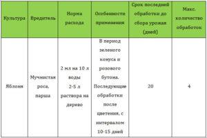 Хлорокись меди (препарат хом): отзывы, инструкция по применению в саду
