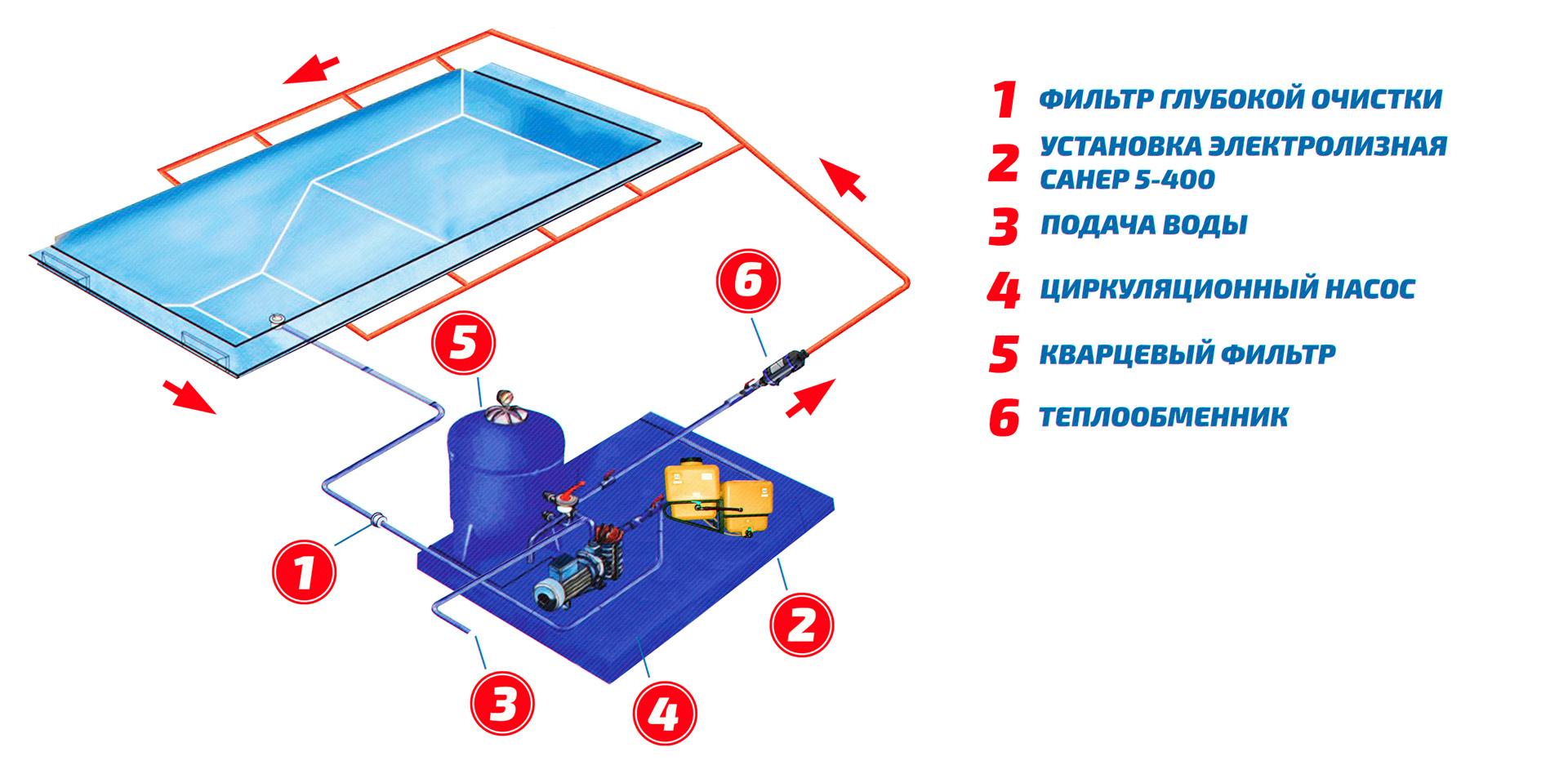 Установка каркасного бассейна: как правильно собрать и установить своими руками (инструкция пошагово, с фото) прямоугольный, круглый, цена монтажа под ключ?