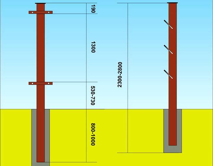 Бетонирование столбов для забора - всё о воротах и заборе