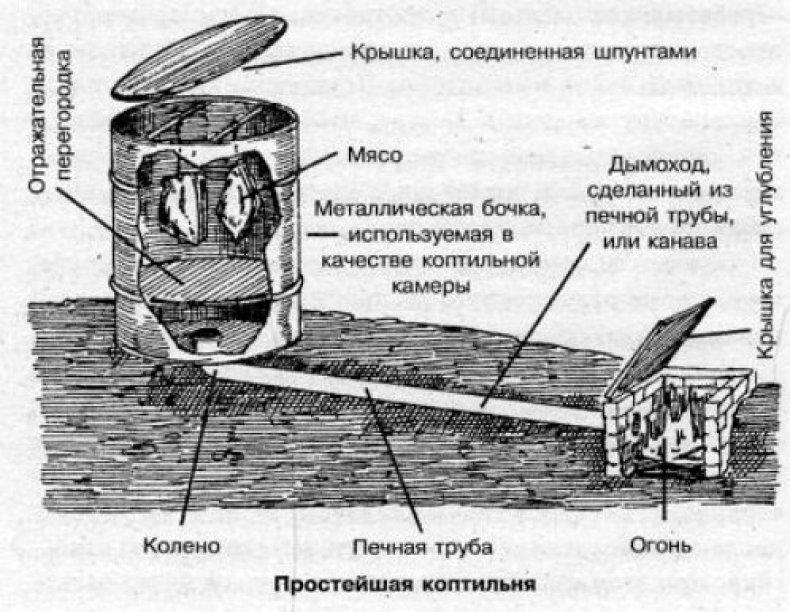 Коптильня из холодильника старого горячего и холодного копчения с дымогенератором, пошаговая инструкция как сделать своими руками