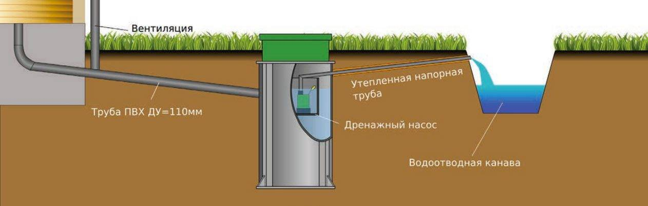 Как слить каркасный бассейн / как слить воду из каркасного бассейна и почистить, видео-инструкция