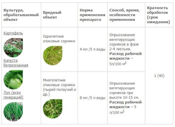 3 самых популярных гербицида от сорняков для картофеля