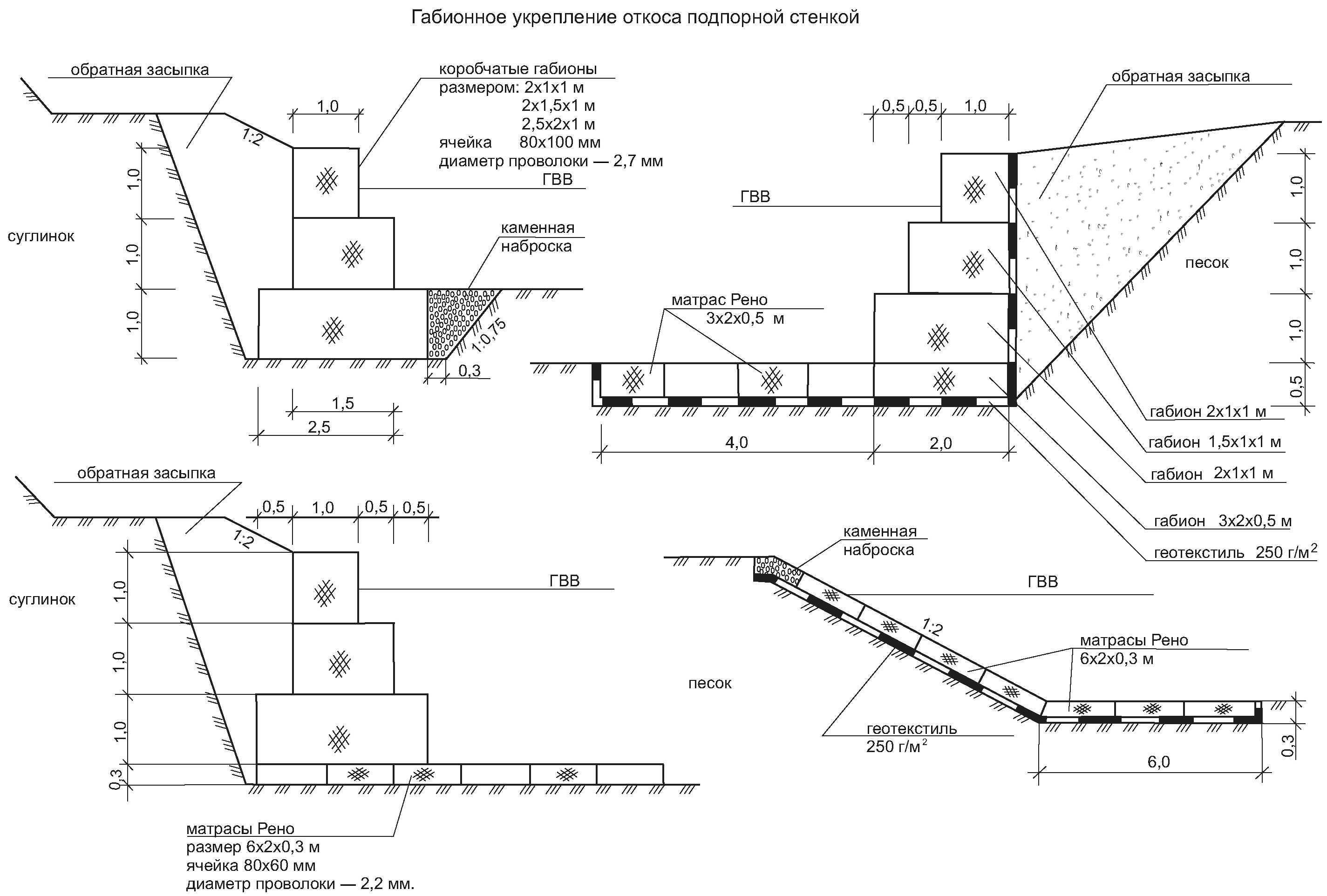 Габионы: декоративные и функциональные решения для дачного участка