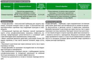 Дикамба | справочник пестициды.ru