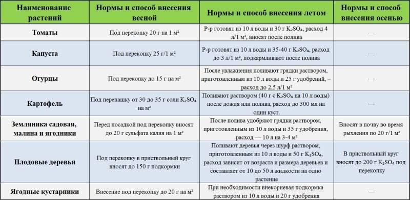 Как и когда подкормить огурцы мочевиной: сроки и правила полива, применение