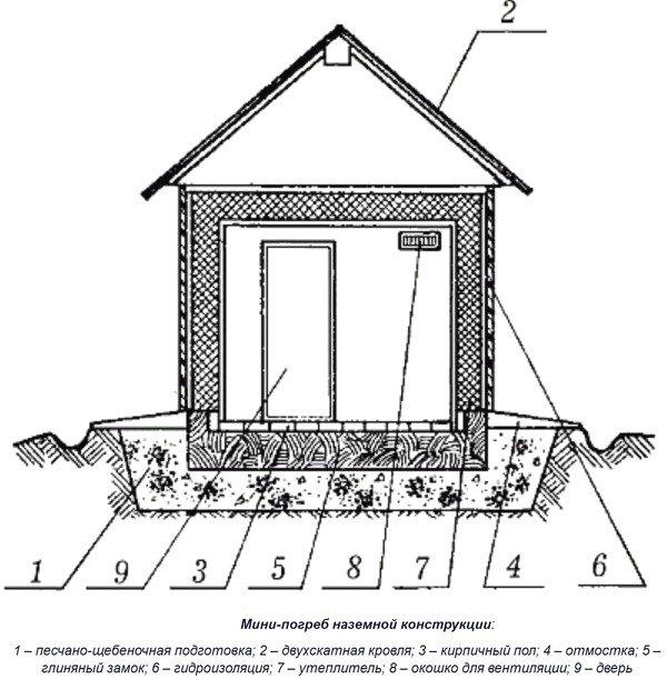 Погреб своими руками пошаговая инструкция как сделать на даче, фото и чертежи