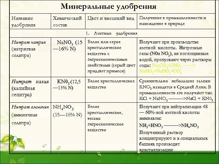 Минеральные удобрения: виды, внесение, применение - какие и как?