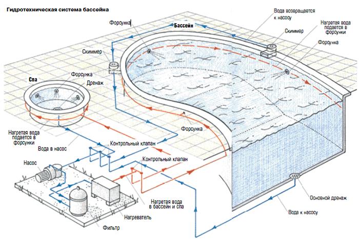 Как самостоятельно выкопать бассейн и не допустить при этом ошибок? | дизайн интерьера