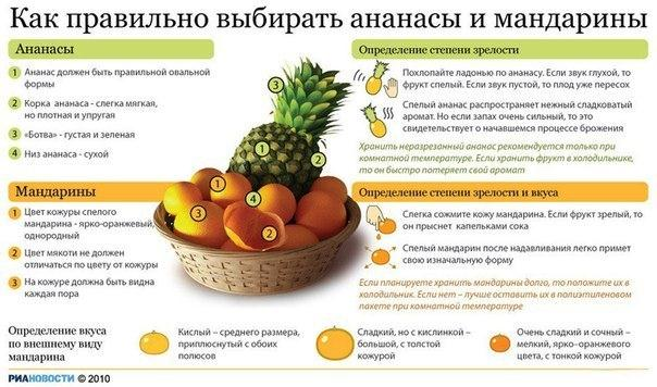 Как выбрать ананас: свежий, спелый и сладкий в магазине | кулинариссимо