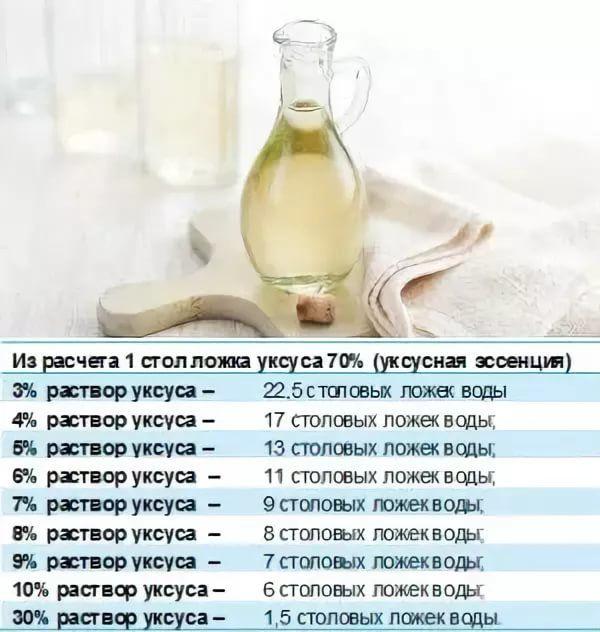 Лимонная кислота вместо уксуса пропорции при консервации