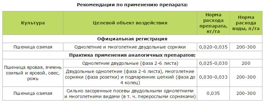 Инструкция по применению гербицида зонтран, нормы расхода и аналоги