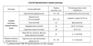 Инструкция по применению гербицида диален супер, принцип действия и нормы расхода