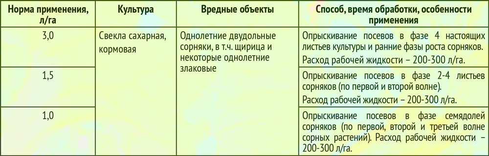 Гербициды: классификация, как выбрать, применение, описание