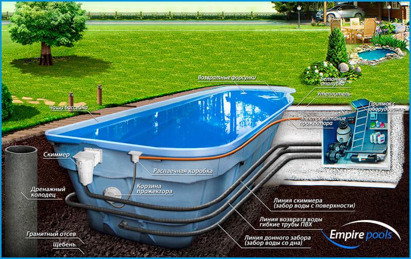 Бассейн для загородного дома: виды и правильный выбор