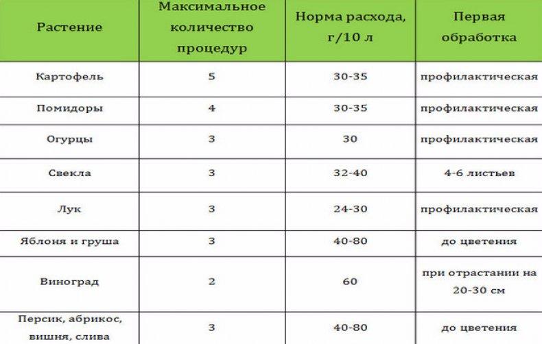 Радифарм: инструкция по применению стимулятора роста, состав, российские аналоги и зарубежные, отзывы садоводов о препарате