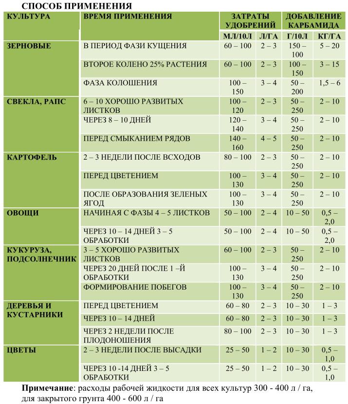 Таблица подкормок овощных культур: виды удобрений, дозировки, сроки
