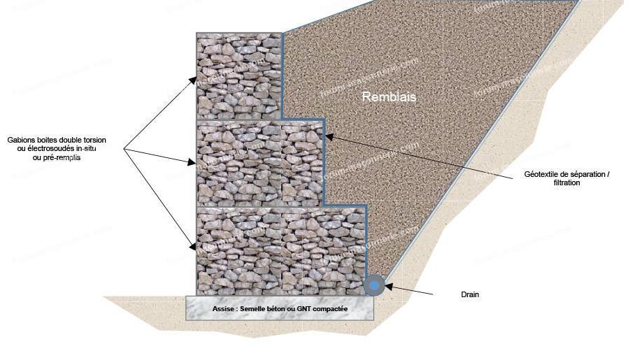 Габионы в ландшафтном дизайне (58 фото): использование на даче. мангалы и лестницы в ландшафтном интерьере. клумбы, беседки, скамьи, фигуры и другие элементы из габионов