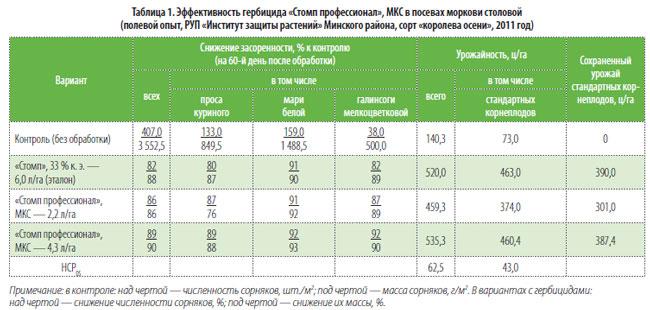Гербициды для свеклы (столовой, кормовой). по всходам, после всходов, от сорняков в 2021 году