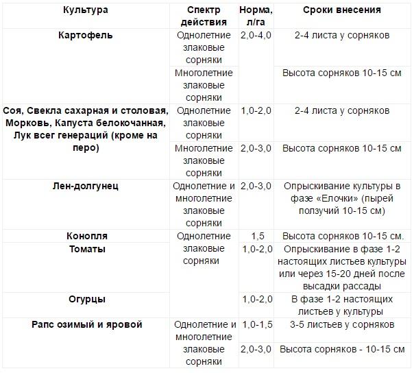 Инструкция по применению гербицида селект, состав и форма выпуска