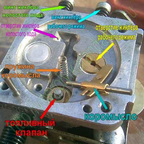 Карбюратор бензопилы — принцип работы, обслуживание и ремонт